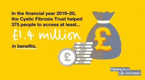 In 2019-20 the Trust helped 375 people to access at least £1.4 million in benefits