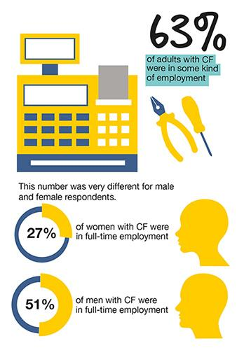 Infographic that says: 63% of adults with CF were in some kind of employment, and this number was very different for male and female respondents. 27% of women with CF were in full-time employment and 52% of men were in full-time employment