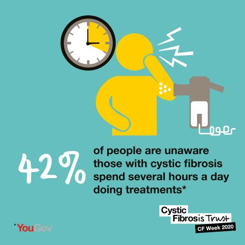 Infographic illustrating that 42% of those polled by YouGov were unaware of how many tablets people with CF may take each day